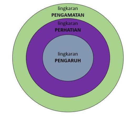 Ilustrasi Lingkaran